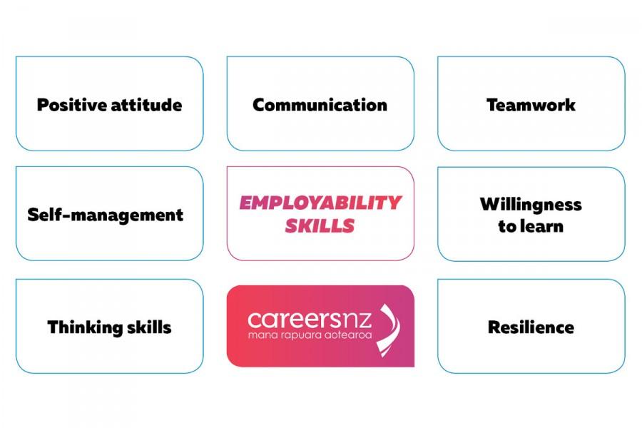 Box diagram showing the seven essential employability skills